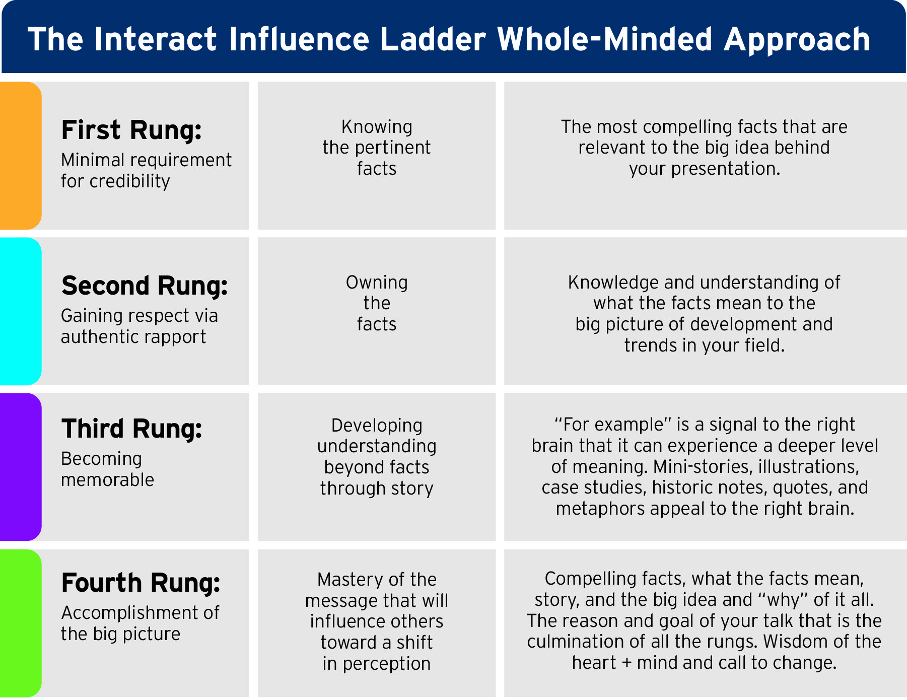 The Interact Influence Ladder will help you gain credibility with your audience
