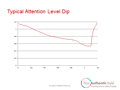 Typical Attention Level Drop (graph)