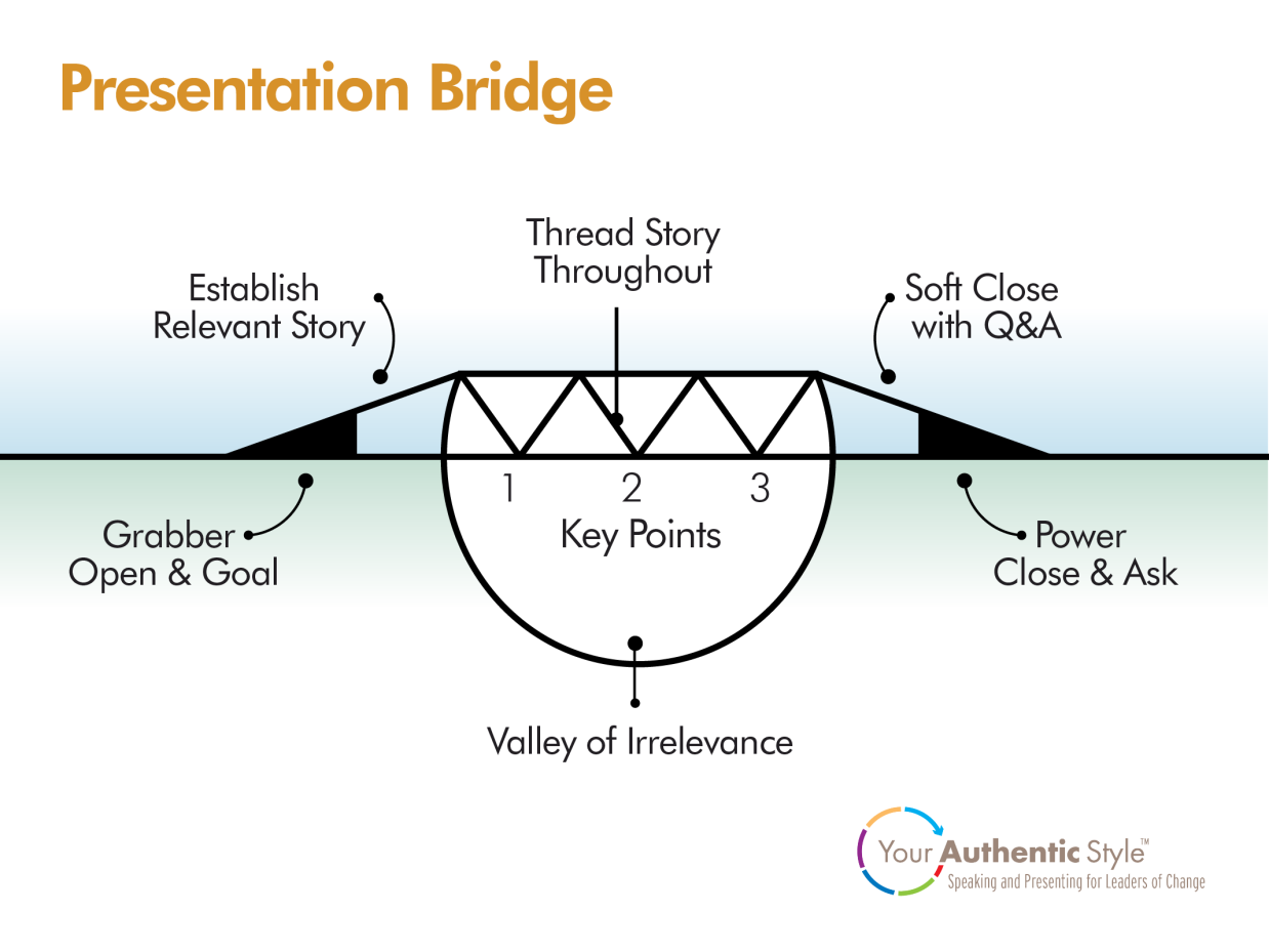 Presentation Bridge by Interact