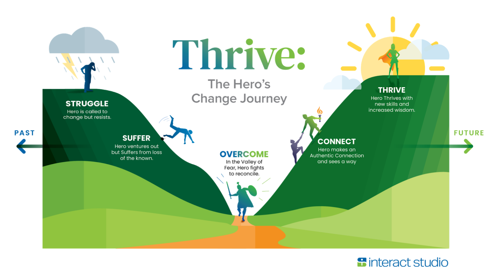 Hero's Change Journey - Struggle then Suffer then Overcome then Connect then Thrive - Spark your resilience and ability to thrive.